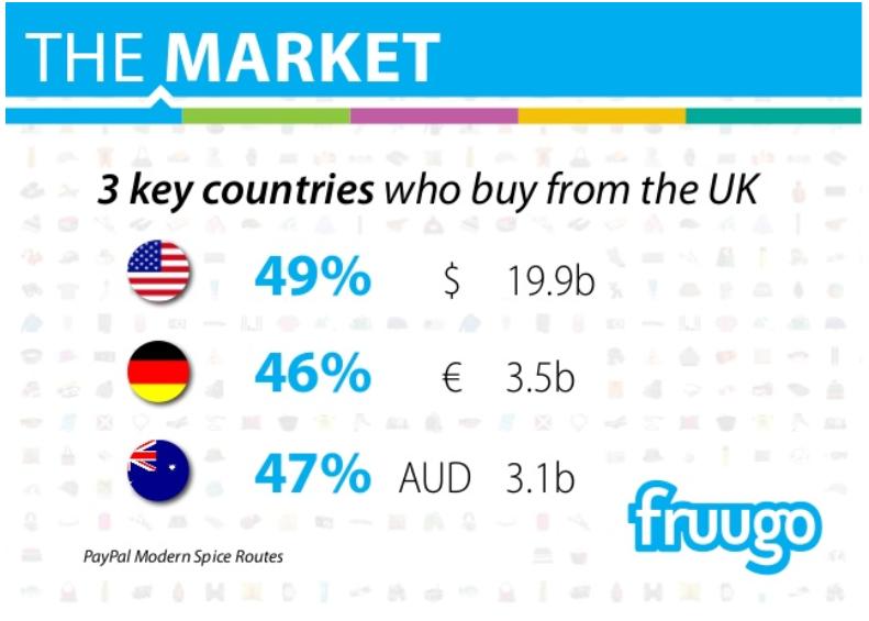 fruugo countries